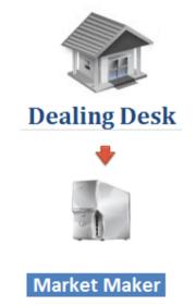 Dealing Desk